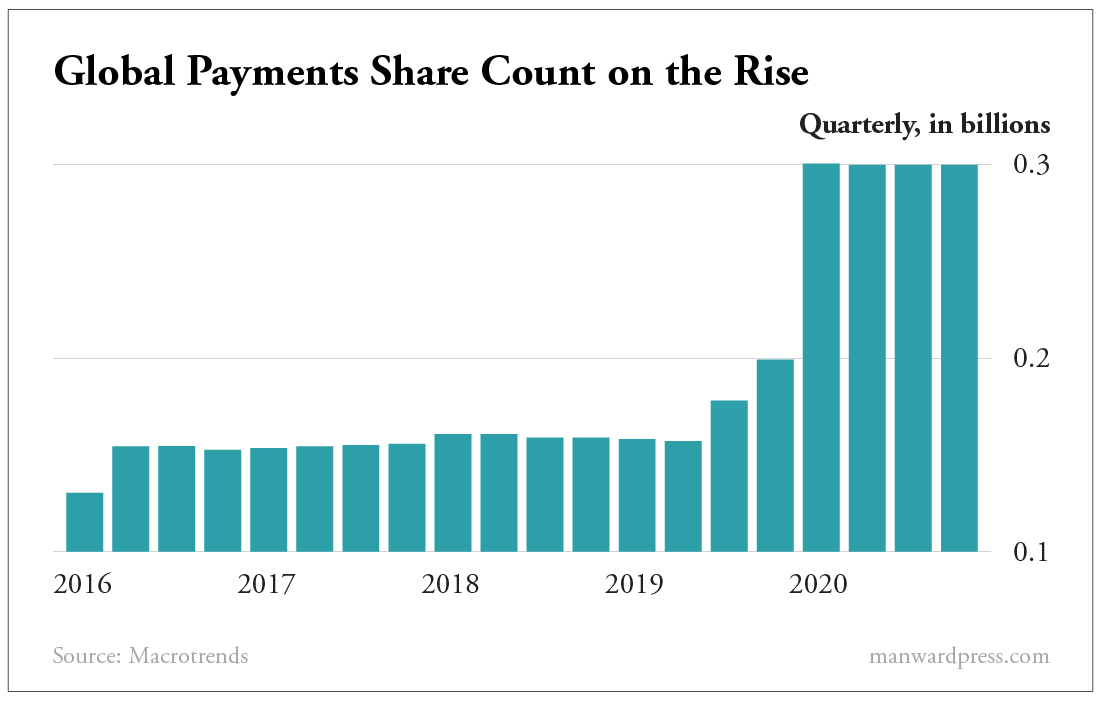 Global Payments Share Count on the Rise