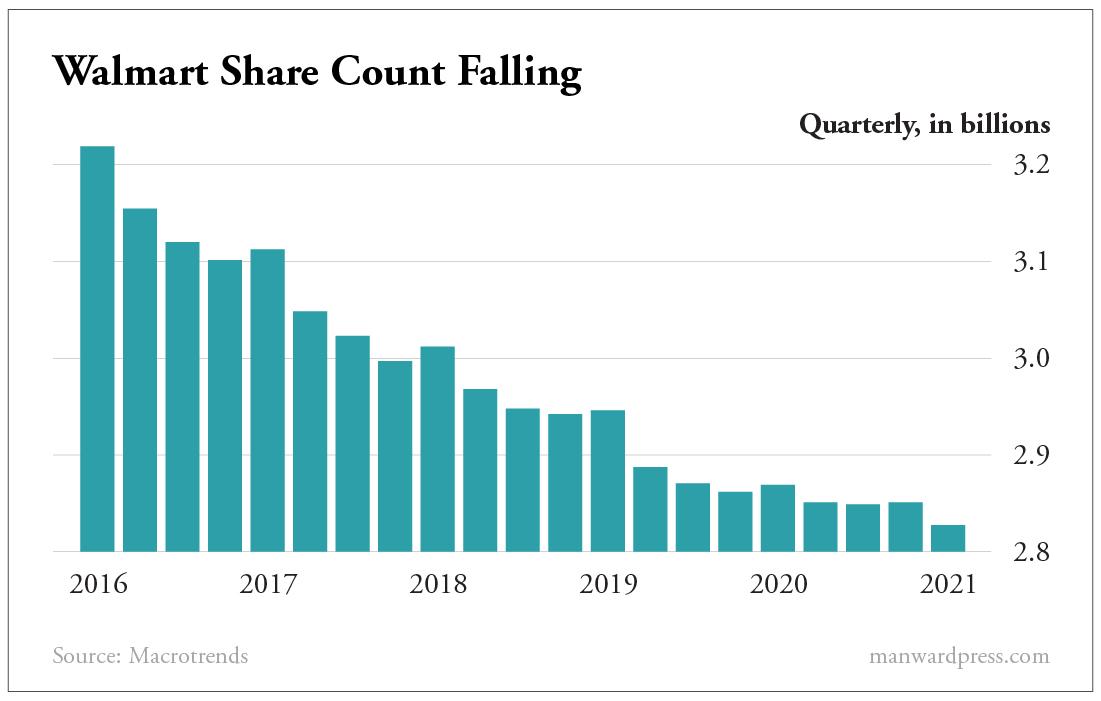 Walmart Share Count Falling