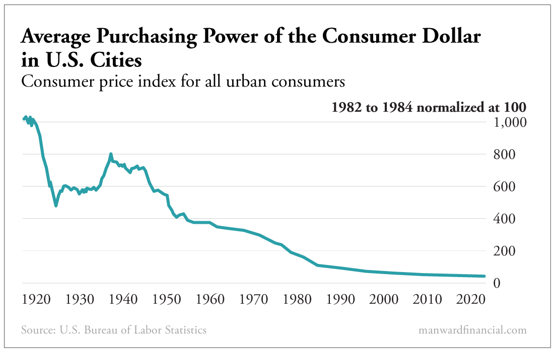 Average Purchasing Power of the Consumer Dollar in US Cities