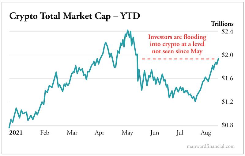 Crypto Total Market Cap - YTD