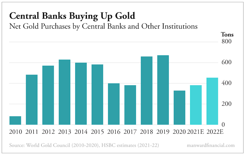 Central Banks Buying Up Gold