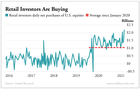 Retail Investors Are Buying